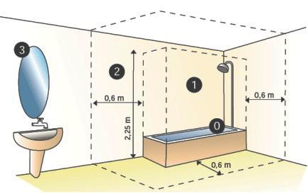 Bathroom Lights Zone 0 bathroom lamps
